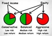 """O termo """"asset allocation"""" refere-se ao processo de dividir e diversificar um portfólio de investimentos entre diversas classes de produtos (renda fixa, renda variável, commodities, etc) com a intenção de reduzir a exposição ao risco de mercado e adaptar a carteira de acordo com os objetivos de cada investidor. A tolerância ao risco é afetada por diversos fatores, como horizonte do investimento, capacidade de renda, perfil pessoal, patrimônio total, presença ou não de outros investimentos e objetivos futuros."""