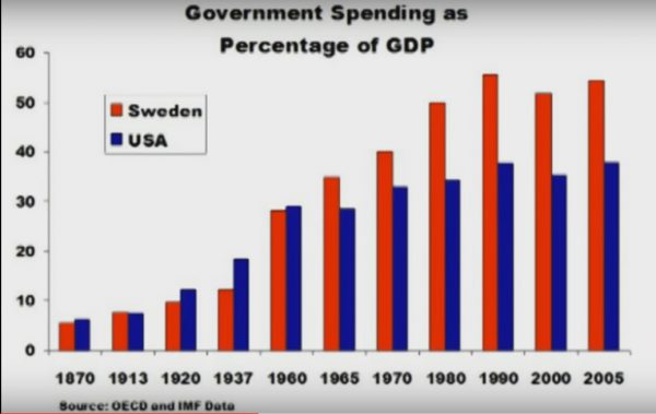 TOROInvestimentos_video_A historia da riqueza da Suecia_grafico